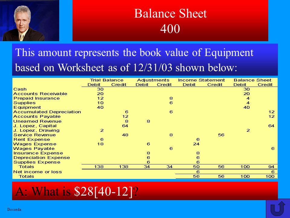 Balance Sheet 400 A: What is $28[40-12]